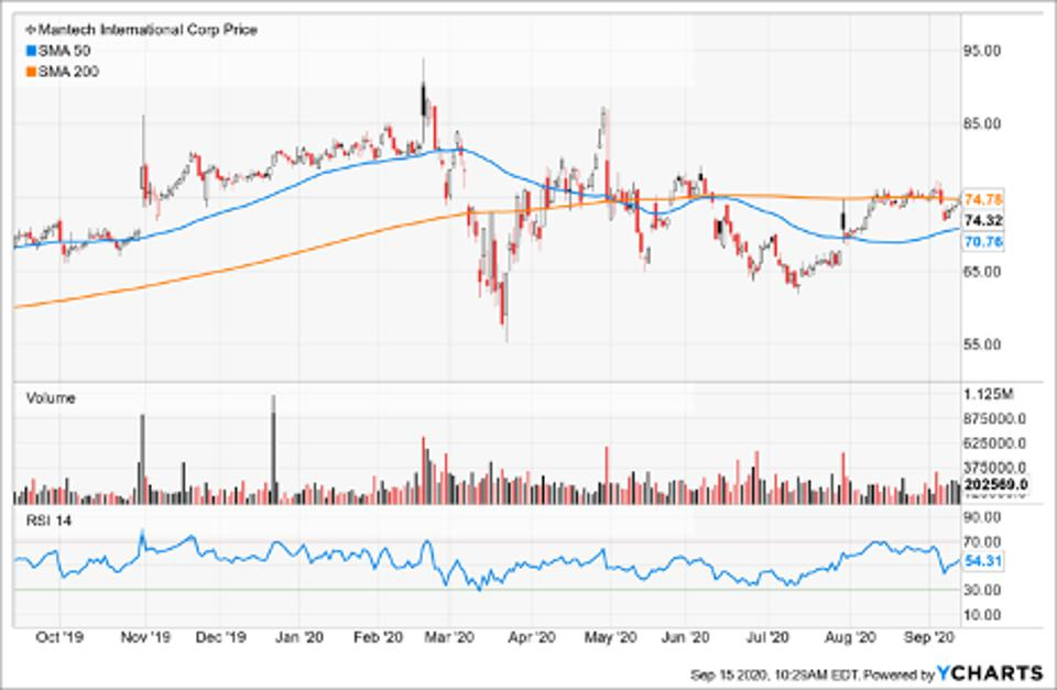 Simple Moving Average of Mantech Intl Corp (MANT)