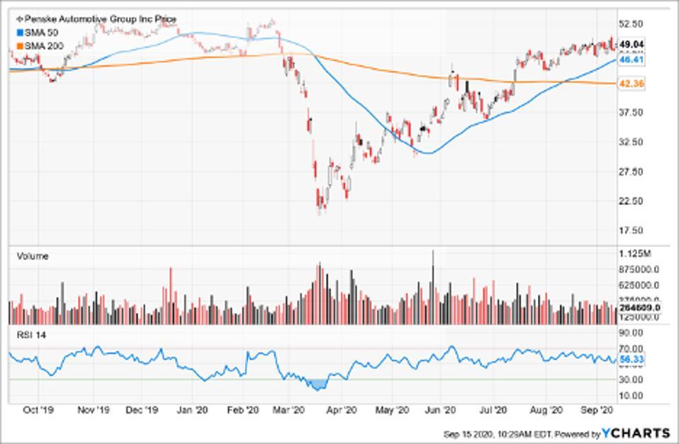 SImple Moving Average of Penske Automotive Group Inc (PAG)