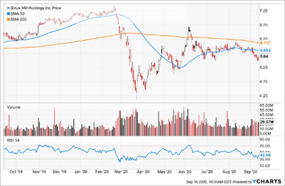 Simple Moving Average of Sirius Xm Holdings Inc (SIRI)