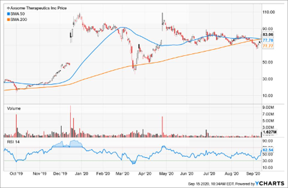 Simple Moving Average of Axsome Therapeutics Inc (AXSM)