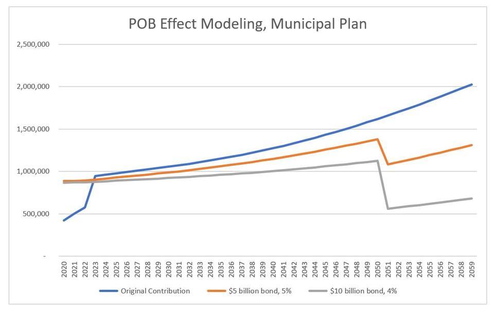 Modelado del impacto de un bono de pensión hipotético en las contribuciones anuales requeridas - Plan de pensiones de empleados municipales de Chicago