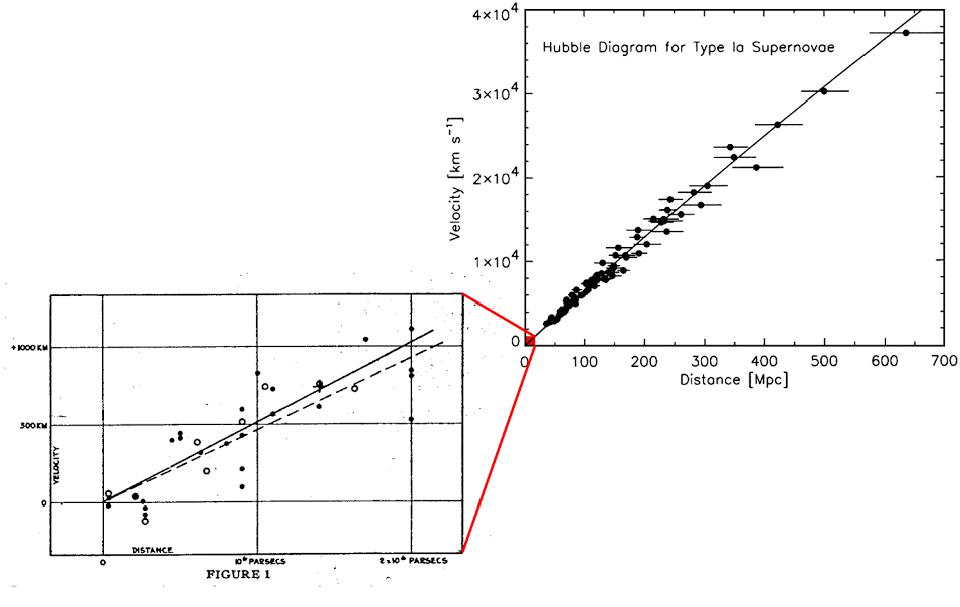 The redshift-distance relation, from Hubble to the present, and the expanding Universe.