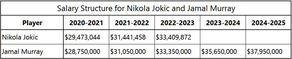 Salary Structure for Nikola Jokic and Jamal Murray of the Denver Nuggets