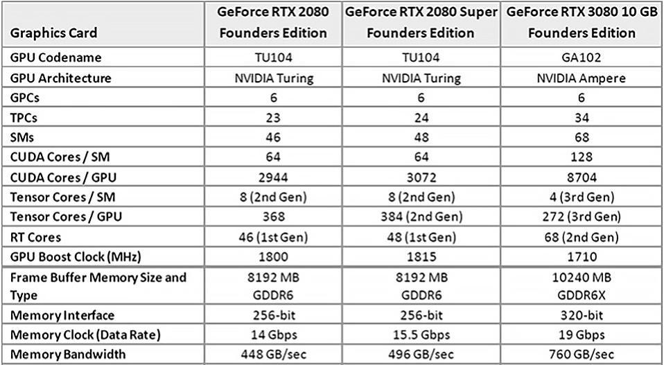 NVIDIA GeForce RTX 3080 Specs Vs RTX 2080 And 2080 Super