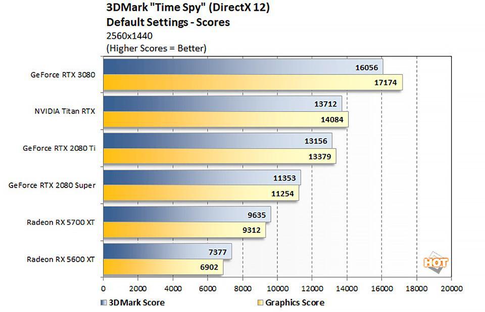 GeForce RTX 3080 3DMark TimeSpy Performance