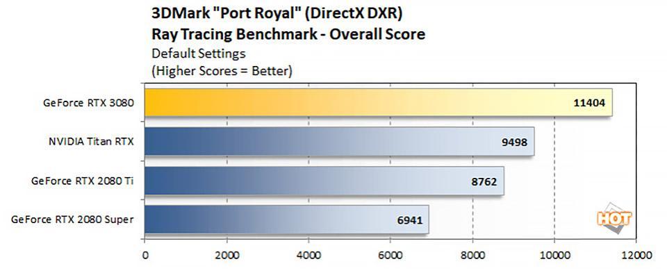 GeForce RTX 3080 3DMark Port Royale Performance