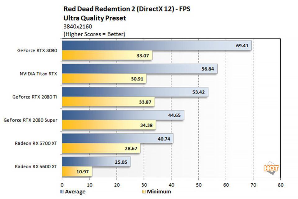 GeForce RTX 3080 Red Dead Redemption 2 Game Performance