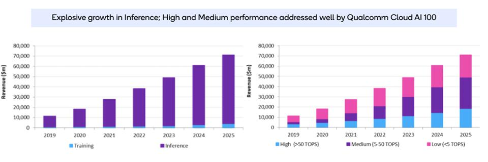 Figure 1: Qualcomm is targeting the higher-margin segments of medium and high-performance applications with the Cloud AI100.