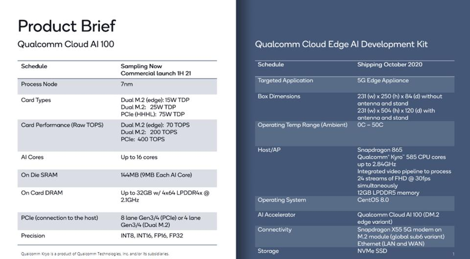 Figure 2: The new Cloud AI 100 and the Edge AI Development kit product briefs.