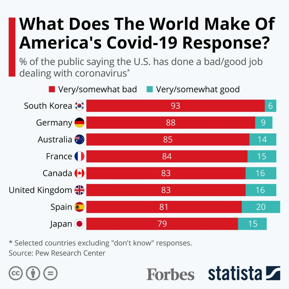 What Does The World Make of America's Covid-19 Response?