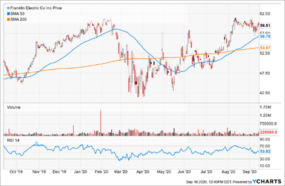 Simple Moving Average of Franklin Electric Co Inc (FELE)