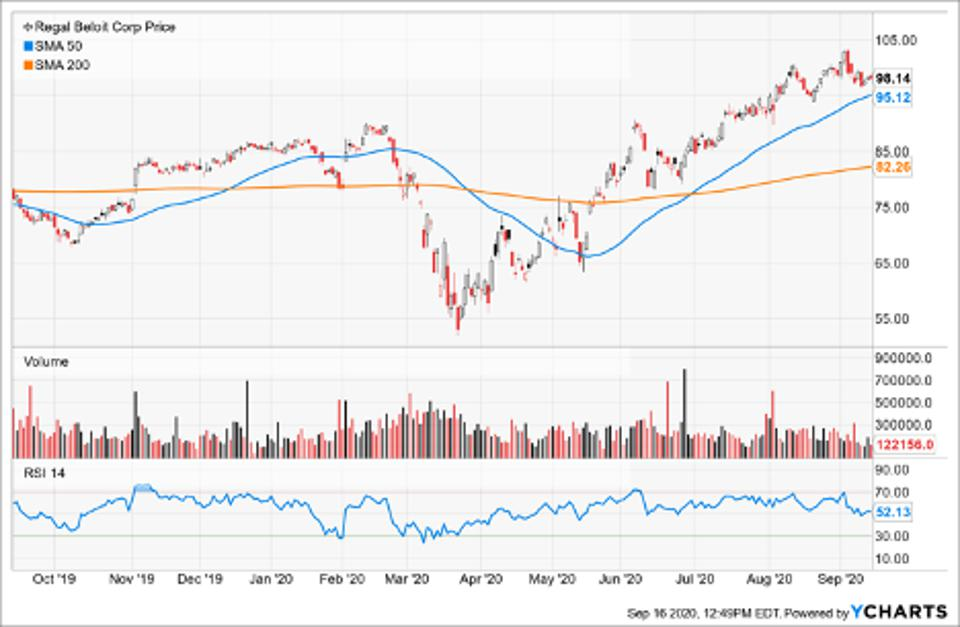 Simple Moving Average of Regal Beloit Corp (RBC)