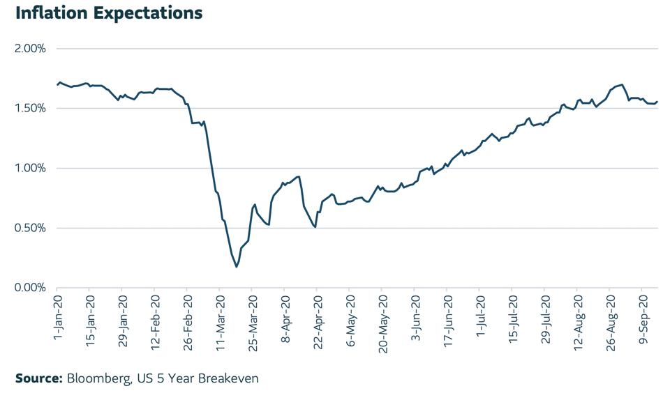 Line graph of inflation expectations from January 2020 through September 2020.