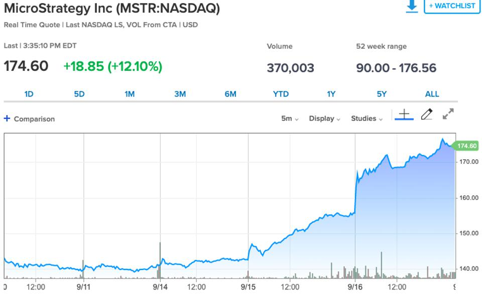 MicroStrategy's stock is up 20% since the announcement.