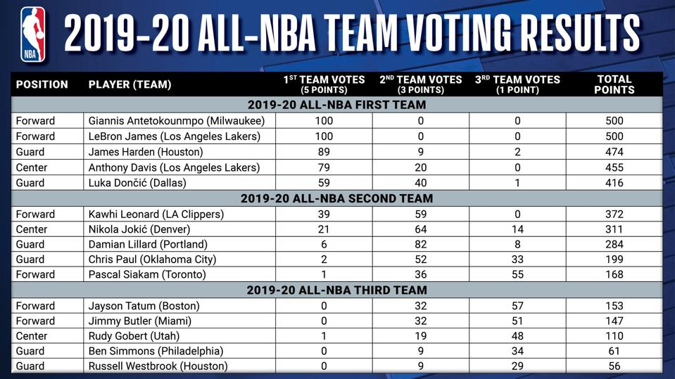2019-20 All-NBA Team Voting Results