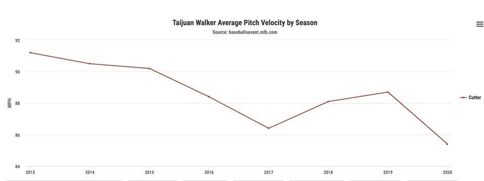 Taijuan Walker cutter velocity year-over-year