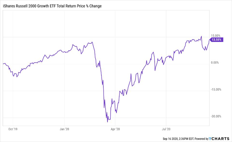 Total return price change of iShares Russell 2000 Growth ETF(IWO)