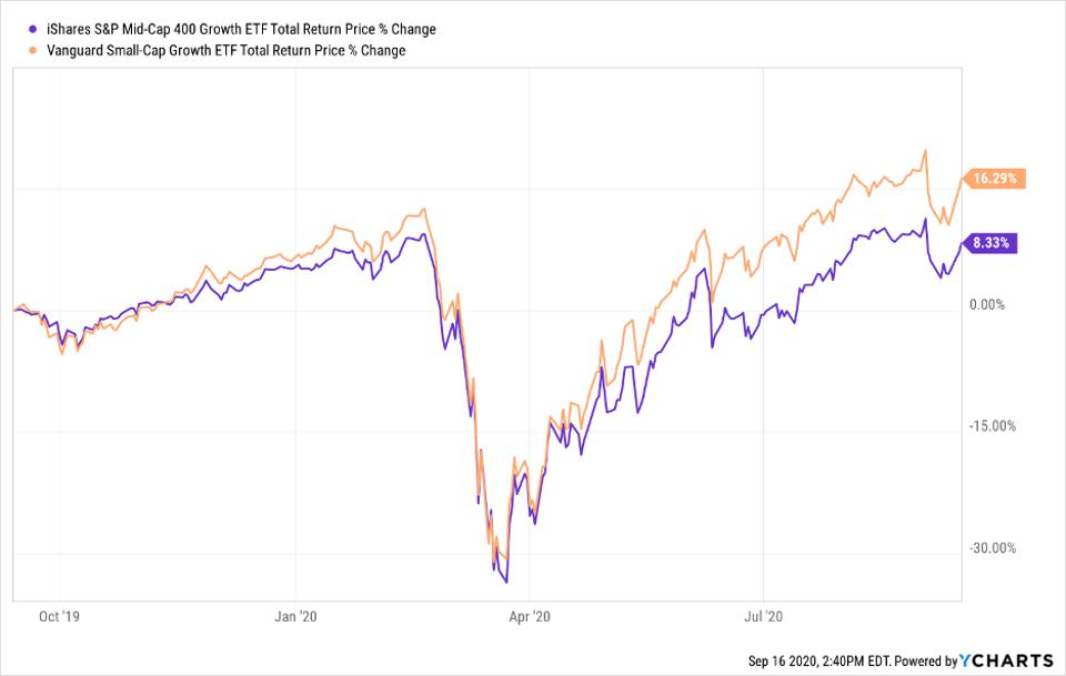 Chart of iShares S&P Mid-Cap 400 Growth ETF and Vanguard Small-Cap Growth ETF