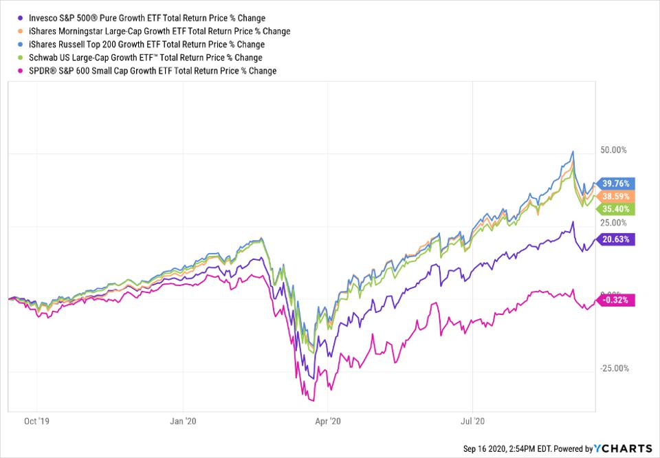 Our AI has also rated these 5 Growth ETFs Top Buy this month