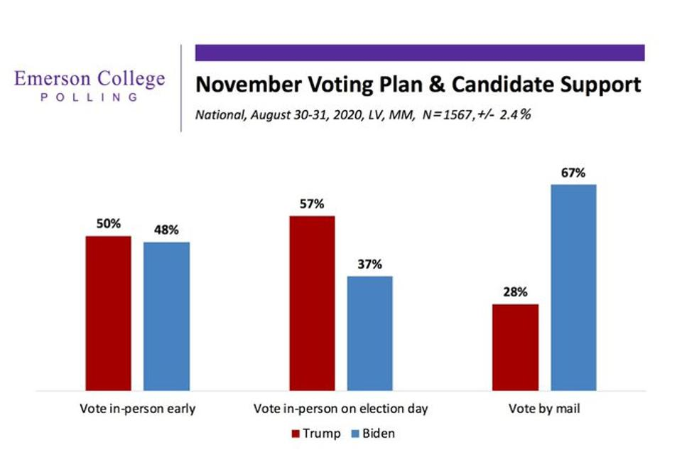 While most Trump voters plan to vote in person, most Biden voters plan to vote by mail.