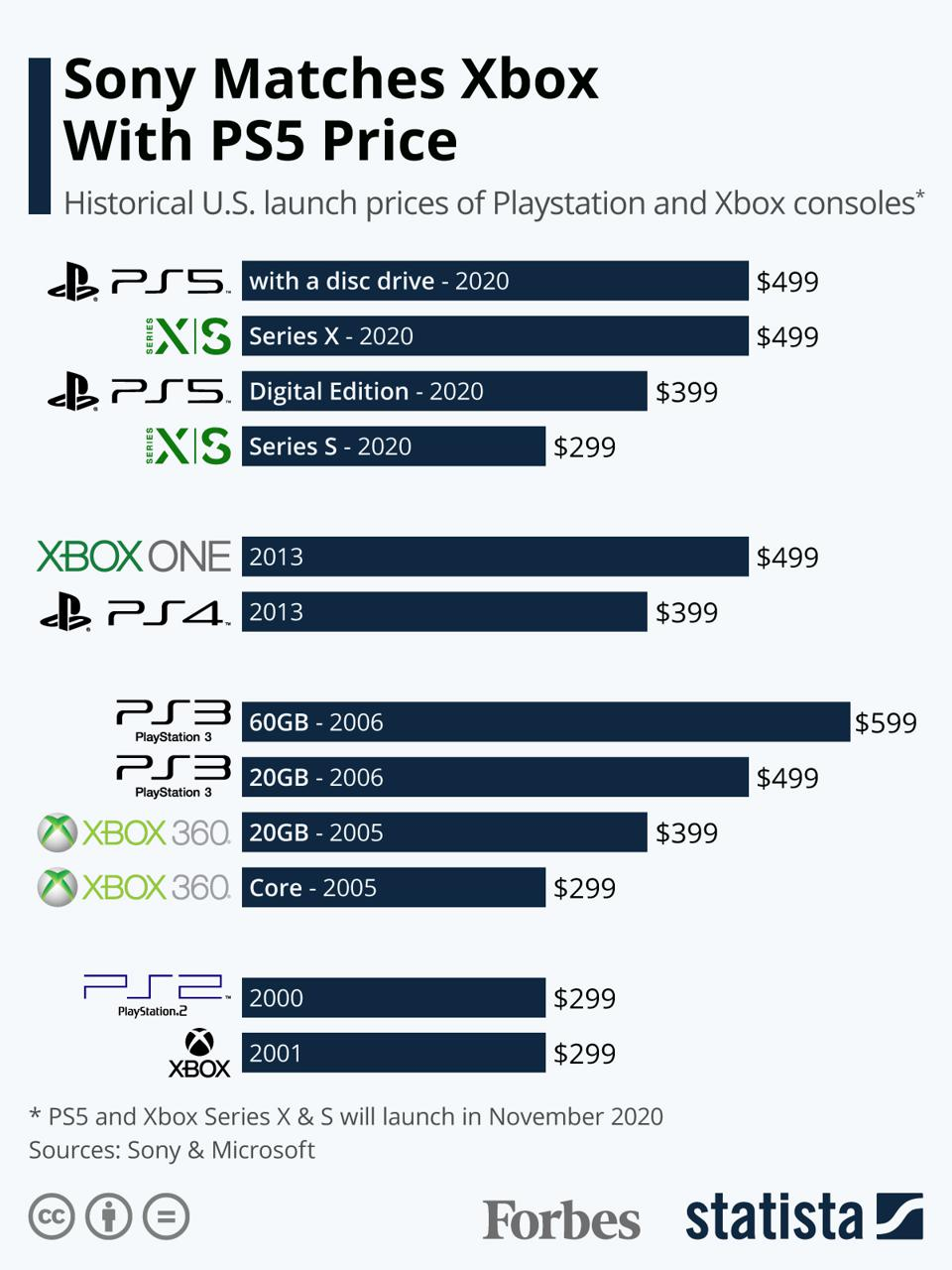 Sony Matches Xbox With PS5 Price
