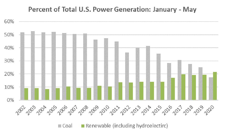Coal vs Renewable Net Power Generation as a total of U.S. generation January through May.