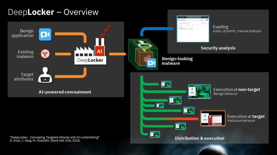 DeelLocker Attack can evade detection by hiding malware until the target is identified.