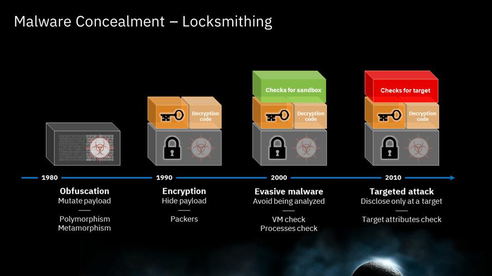 Locksmithing is the latest evolution of malware attack only displaced at target.