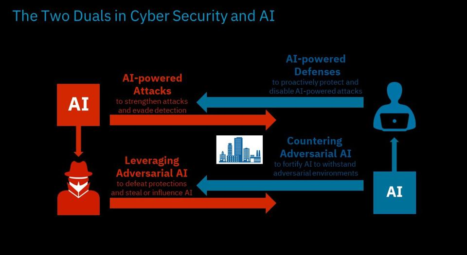 There are two vectors of attacks - AI direct and AI enabled adversarial attacks.