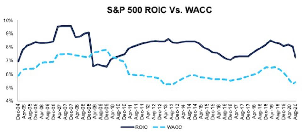 S&P 500 ROIC vs. WACC