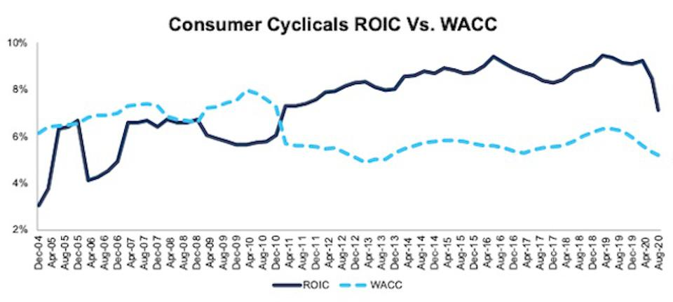Consumer Cyclicals ROIC vs WACC