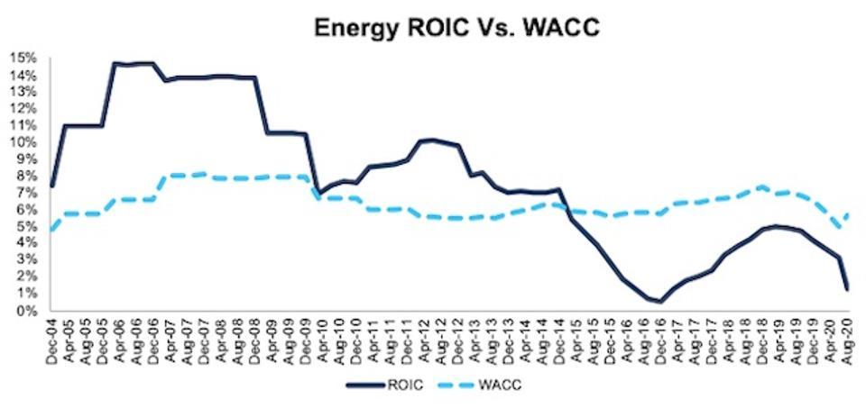 Energy ROIC vs WACC