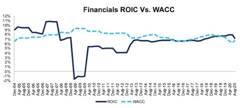 Financials ROIC vs WACC