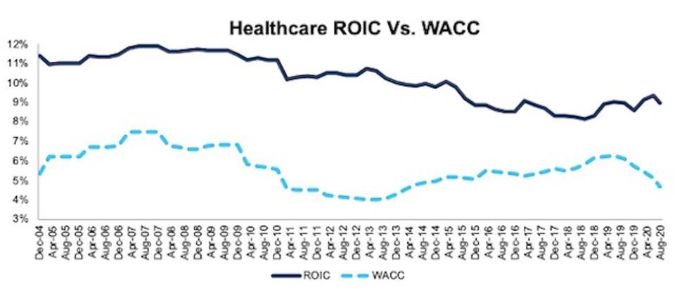 Healthcare ROIC vs WACC