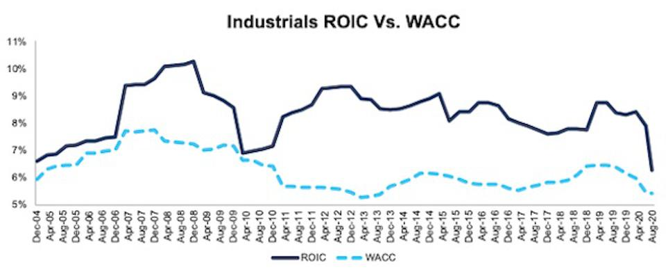 Industrials ROIC vs WACC