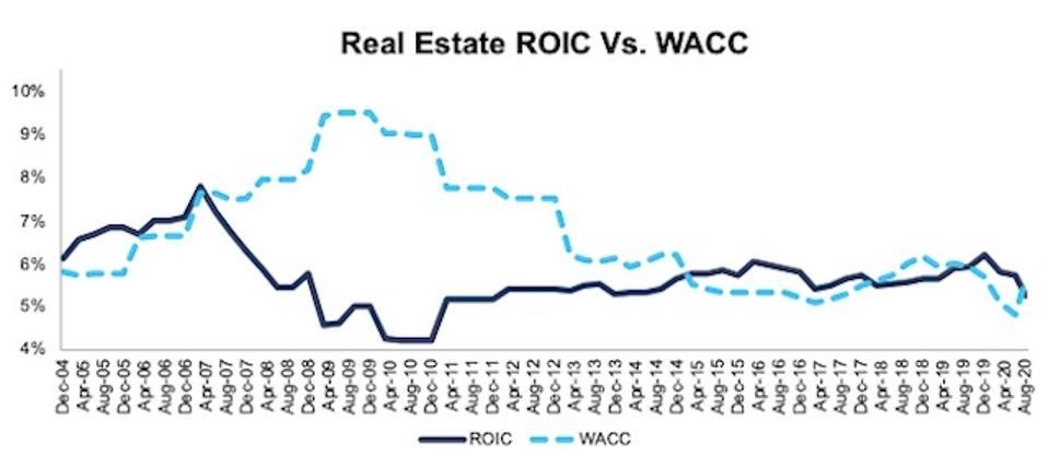 Real Estate ROIC vs WACC