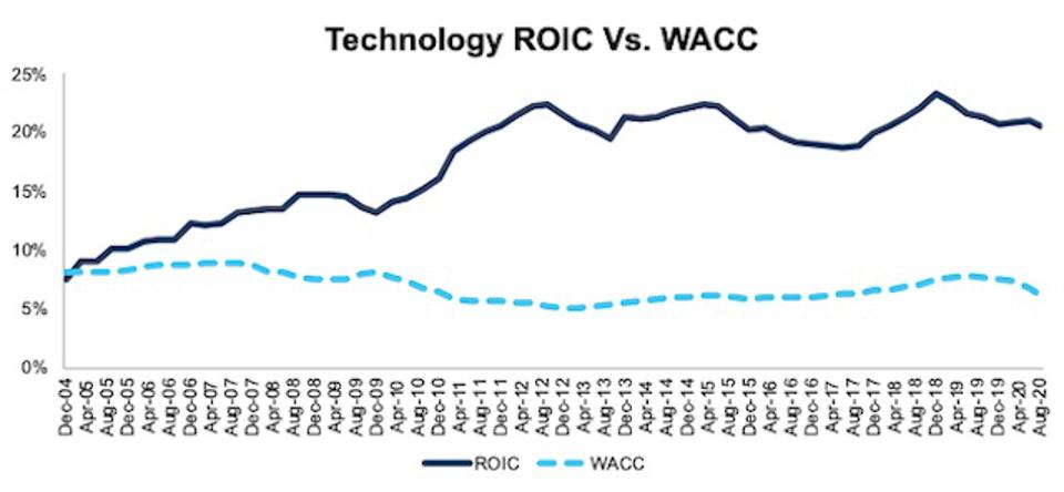 Technology ROIC vs WACC