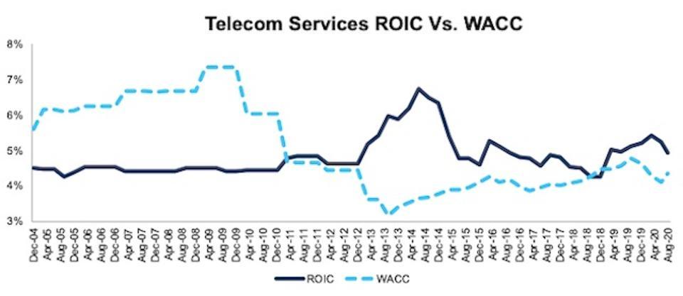 Telecom Services ROIC vs WACC