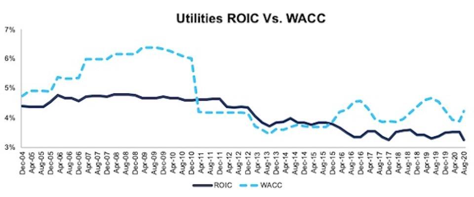 Utilities ROIC vs WACC