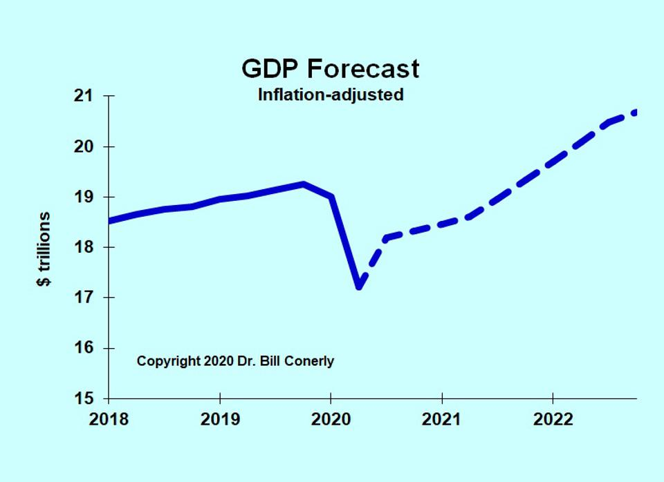 GDP forecast chart