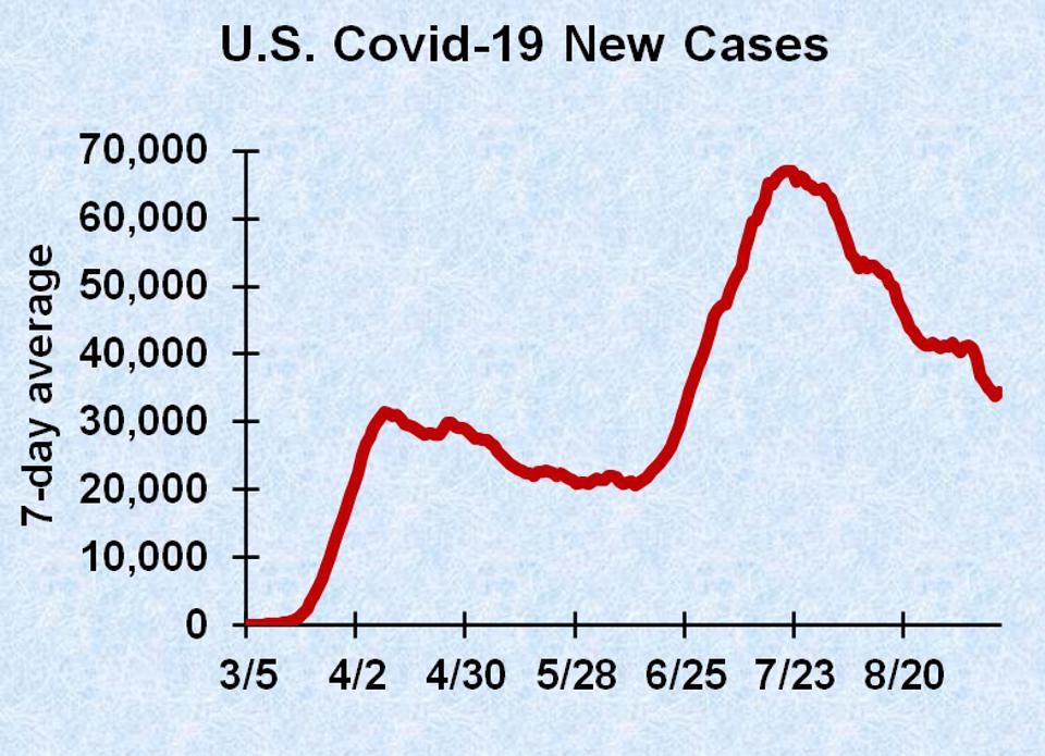 Graph of new Covid-19 cases in the U.S.