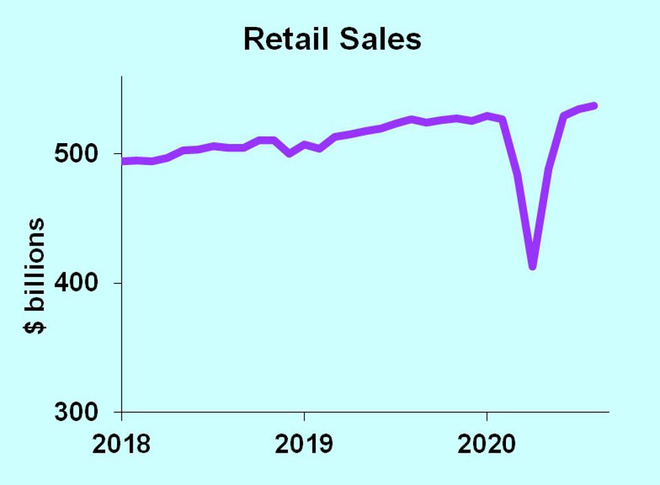 Retail sales graph showing a ″V″ with a sharp downward spike followed by sharp rebound.