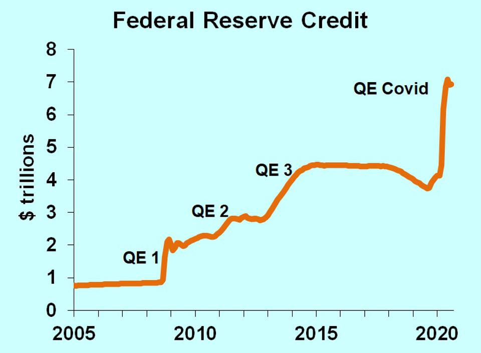 Graph showing four rounds of quantitative easing.