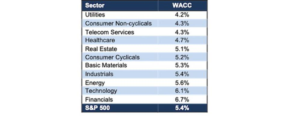 S&P 500 Sector WACC