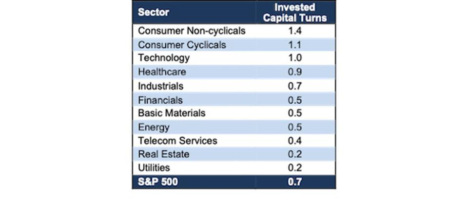 S&P 500 Sector IC Turns