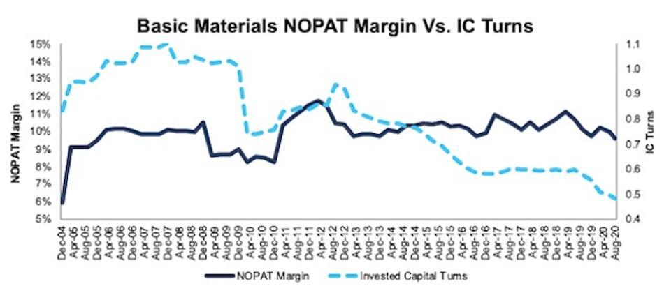 Basic Materials NOPAT margin Vs IC turns