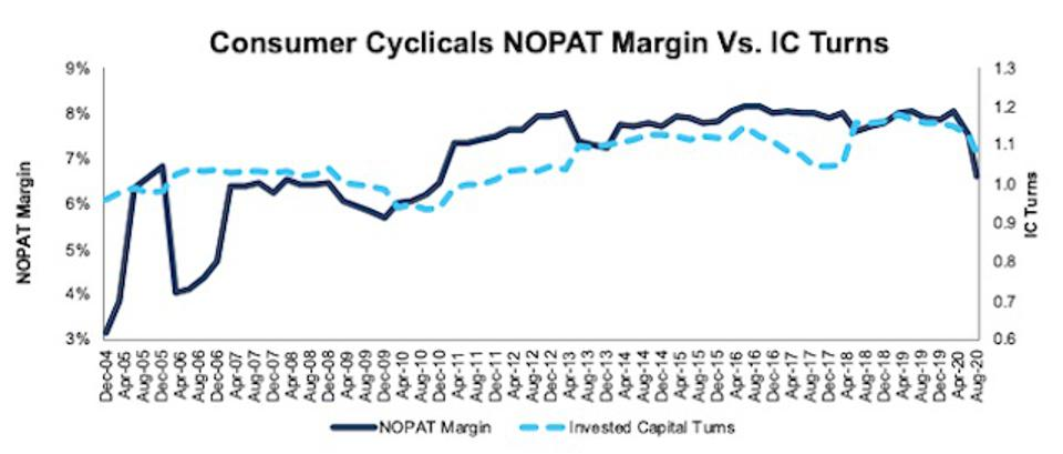 Consumer Cyclicals NOPAT margin Vs IC turns