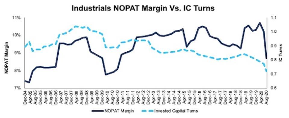 Industrials NOPAT margin Vs IC turns