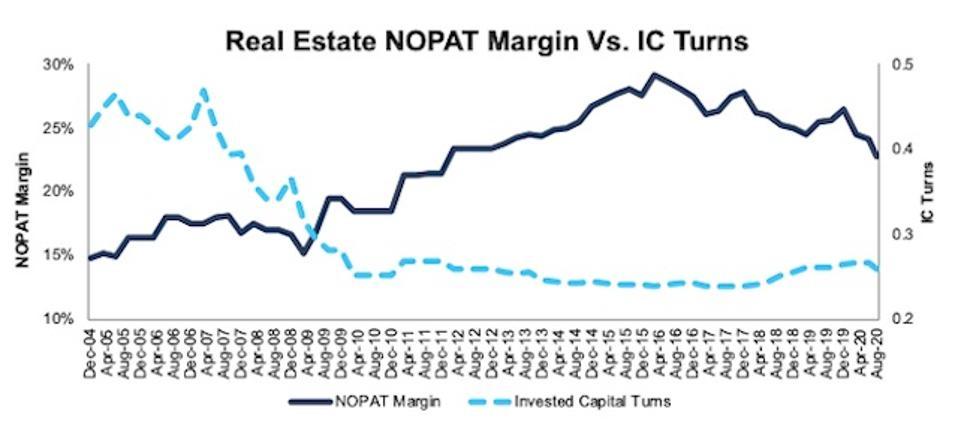 Real Estate NOPAT margin Vs IC turns