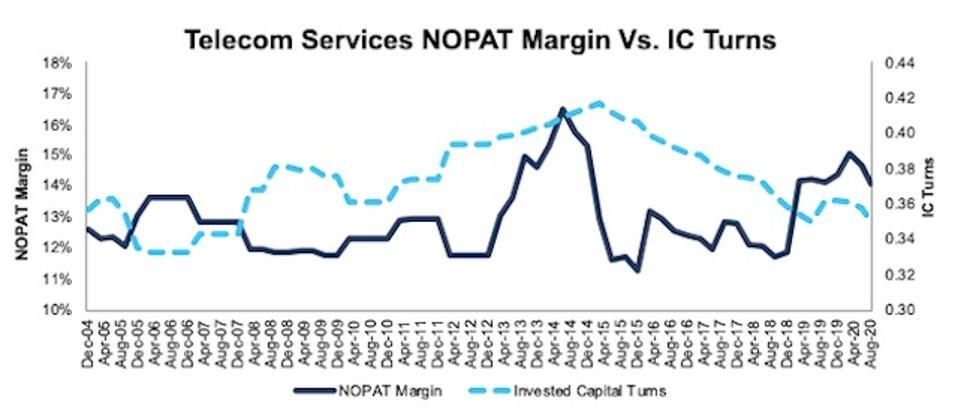 Telecom Services NOPAT margin Vs IC turns